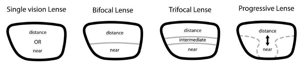 b5fae74ad Pri výbere správnych okuliarov sú okrem individuálnej kondície vášho zraku  rozhodujúce aj nároky, ktoré na vás kladie vaša práca a vaše koníčky.